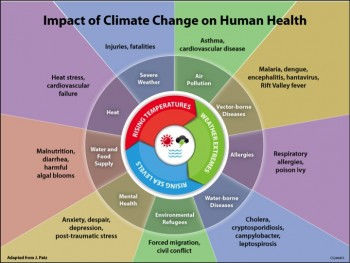 Image from toolkit.climate.gov